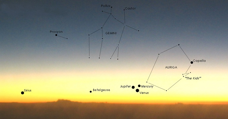 Summer sunset stars & constellations including Sirius, Jupiter, Mercury, Venus and many more. Click to view